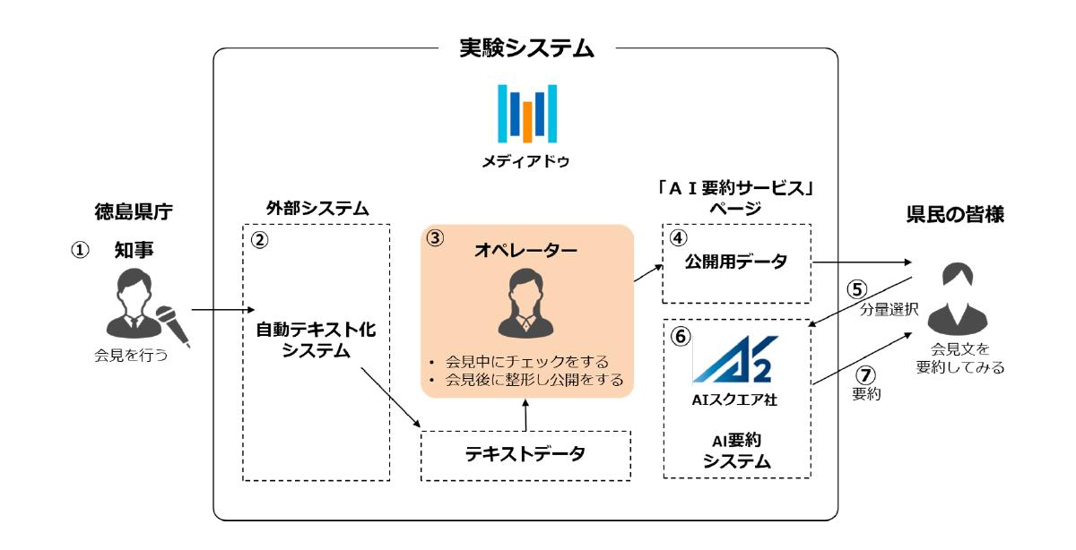 AI要約サービス活用による実証実験システム図