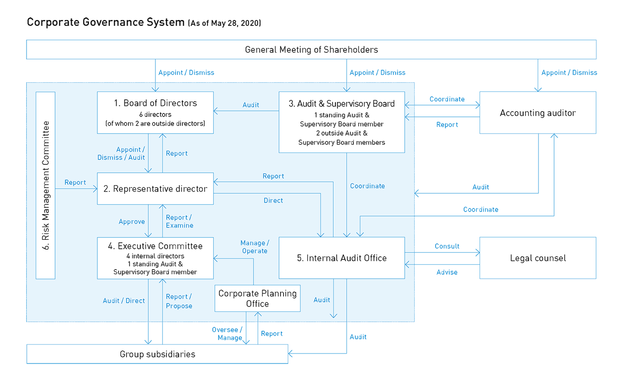 Corporate Governance System